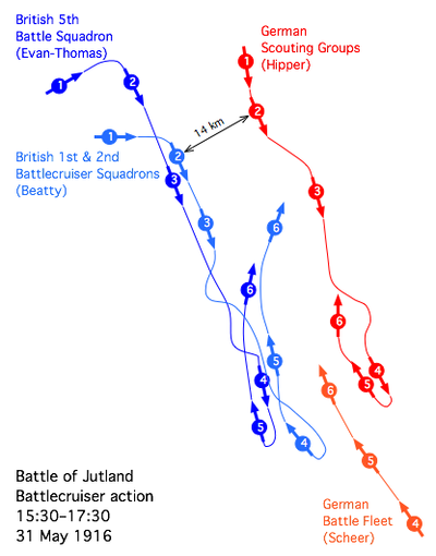 Jutland battlecruiser engagement