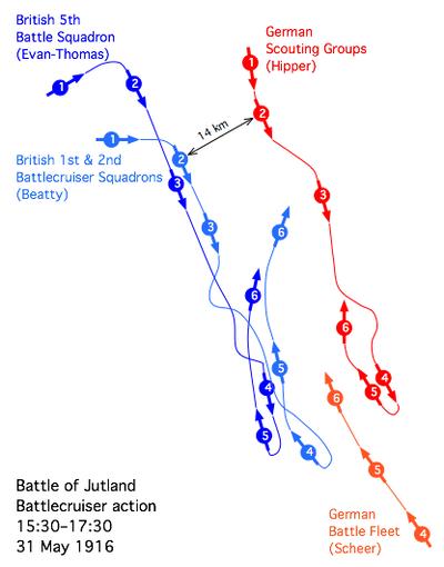 Jutland battlecruiser engagement